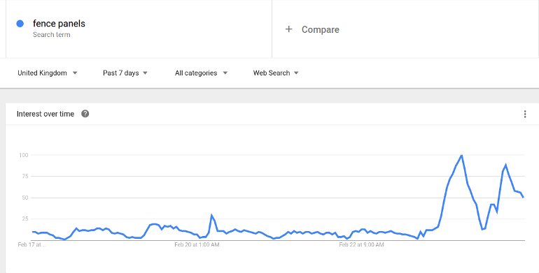Google trends showing rise in fence panels after the Doris storm
