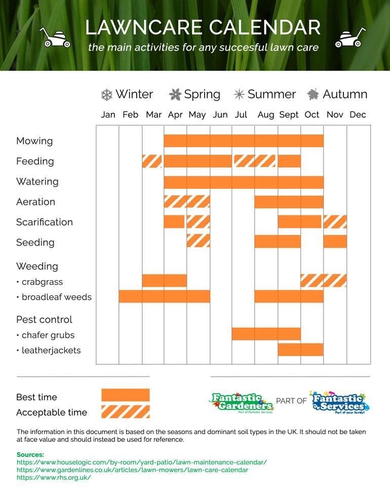 Fantastic Lawn Care Calendar